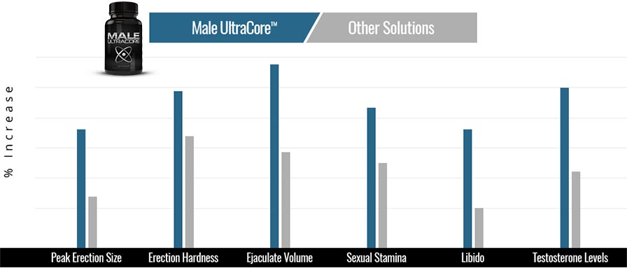 Male UltraCore Compared To Other Male Enhancement Supplements